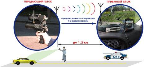 Гаи радар искра украина сертификация реферат сертификация сельскохозяйственной продукции